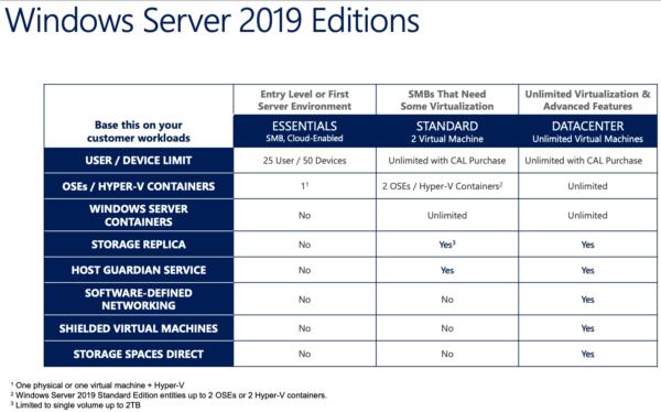 Windows Servers 2019 Editions